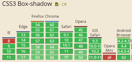 CSS3 box-shadow兼容性